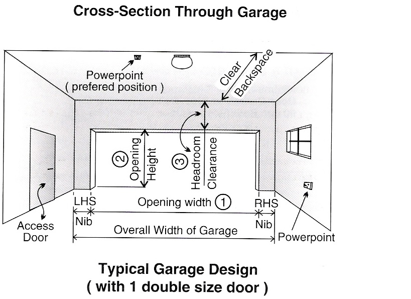 Dimensions for Double car garage door size