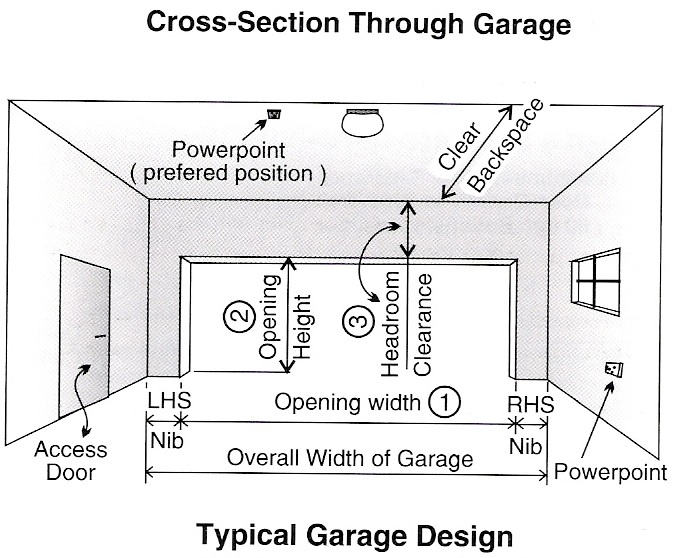 Dimensions for What is the average size of a garage door